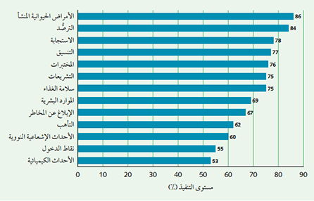 International Health Regulations (2005): level of core capacity implementation in the Eastern Mediterranean Region, 2013