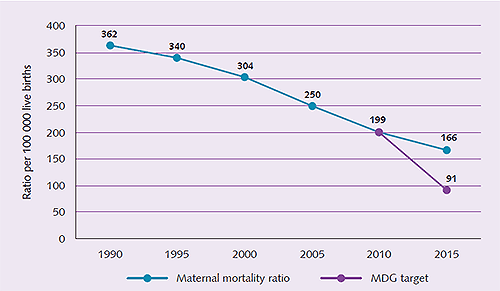 Figure 1 - Regional trend in maternal mortality, 1990–2015