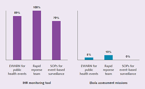 Figure 3 - Comparison of IHR monitoring assessment results and Ebola assessment results, 2014, for the core capacity of surveillance.