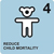 mdg4:reduce child mortality