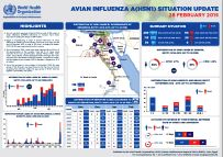 Avian influenza A(H5N1) in Egypt, 14 March 2015
