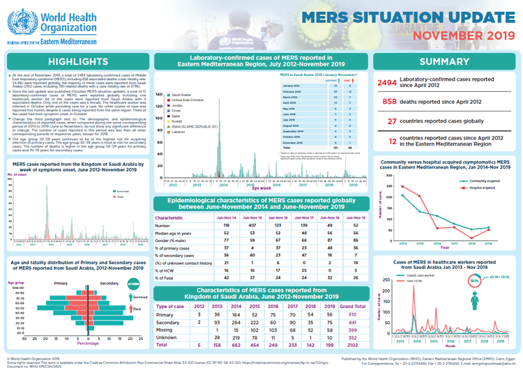 MERS situation update, November 2019