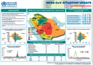 Situation report on Middle Eastern respiratory syndrome coronavirus (MERS-CoV), 22 February 2015