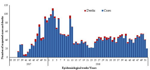 Fig._10._Cases_and_deaths_reported_from_diphtheria_in_Yemen_2017_and_2018