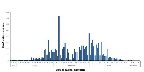 Fig._3.__Number_of_suspected_chikungunya_cases_reported_from_Sudan_in_2018