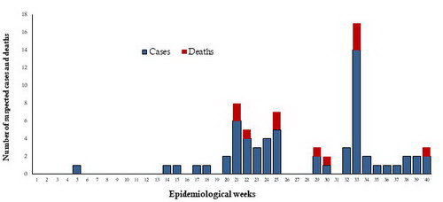 Fig._7._Suspected_cases_and_deaths_from_CCHF_in_Pakistan_2018