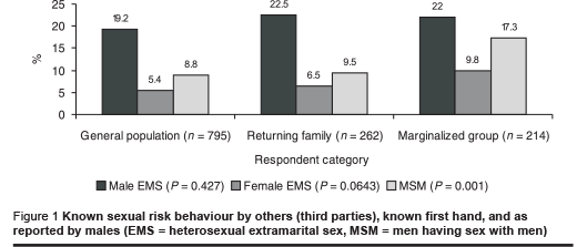 Figure 1 Known sexual risk behaviour by others (third parties), known first hand, and as reported by males (EMS = heterosexual extramarital sex, MSM = men having sex with men)