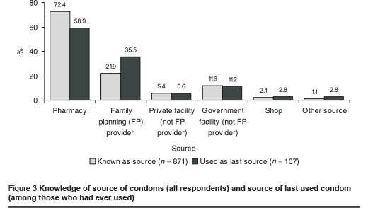 Figure 3 Knowledge of source of condoms (all respondents) and source of last used condom (among those who had ever used)