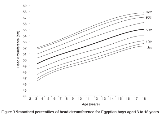 Who Emro Head Circumference Reference Data For Egyptian Children