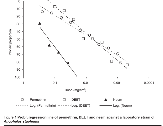 Figure 1 Probit regression line of permethrin, DEET and neem against a laboratory strain of  Anopheles stephensi