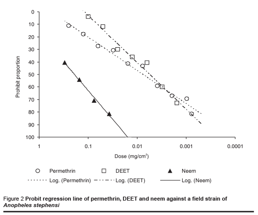 Figure 2 Probit regression line of permethrin, DEET and neem against a field strain of Anopheles stephensi