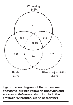 Figure 1 Venn diagram of the prevalence of asthma, allergic rhinoconjunctivitis and eczema in 6–7-year-olds in Urmia in the previous 12 months, alone or together