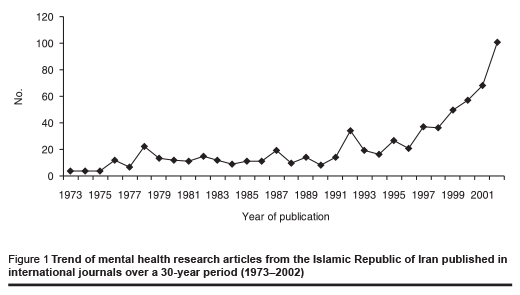Figure 1 Trend of mental health research articles from the Islamic Republic of Iran published in international journals over a 30-year period (1973–2002)