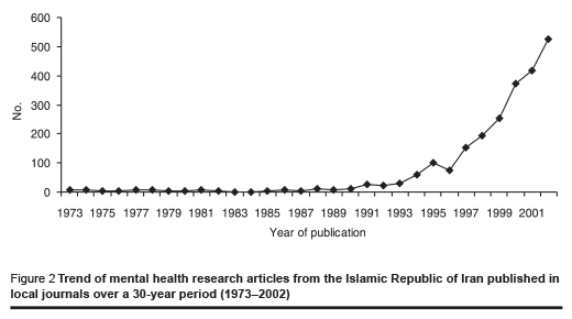 Figure 2 Trend of mental health research articles from the Islamic Republic of Iran published in local journals over a 30-year period (1973–2002)