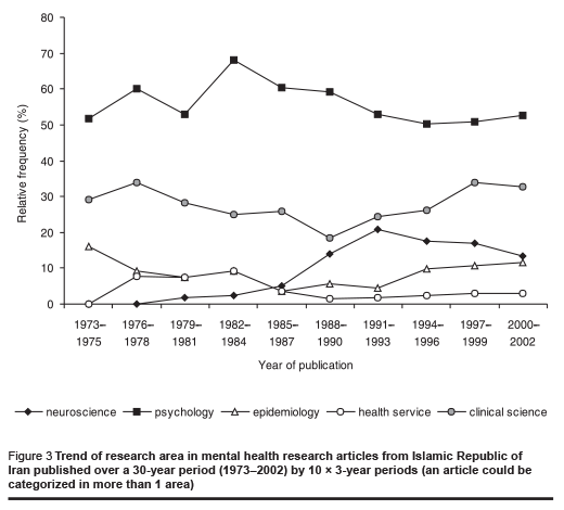Figure 3 Trend of research area in mental health research articles from Islamic Republic of Iran published over a 30-year period (1973–2002) by 10 × 3-year periods (an article could be categorized in more than 1 area)