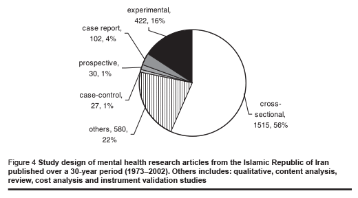 Figure 4 Study design of mental health research articles from the Islamic Republic of Iran published over a 30-year period (1973–2002). Others includes: qualitative, content analysis, review, cost analysis and instrument validation studies