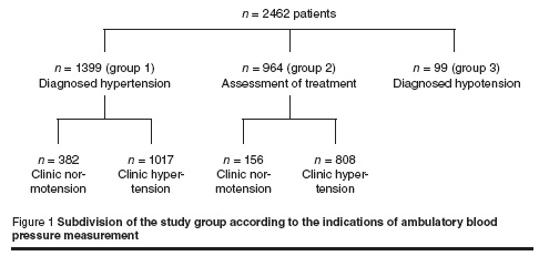Figure 1 Subdivision of the study group according to the indications of ambulatory blood  pressure measurement