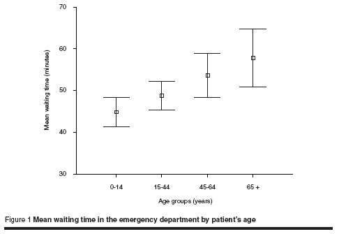 Figure 1 Mean waiting time in the emergency department by patient's age