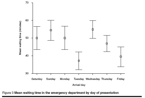 Figure 3 Mean waiting time in the emergency department by day of presentation