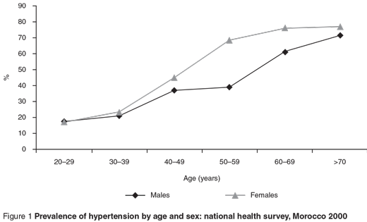 Figure 1 Prevalence of hypertension by age and sex: national health survey, Morocco 2000