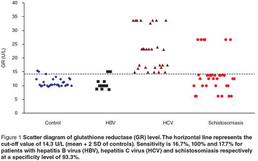 Figure 1 Scatter diagram of glutathione reductase (GR) level. The horizontal line represents the cut-off value of 14.3 U/L (mean + 2 SD of controls). Sensitivity is 16.7%, 100% and 17.7% for patients with hepatitis B virus (HBV), hepatitis C virus (HCV) and schistosomiasis respectively at a specificity level of 93.3%.