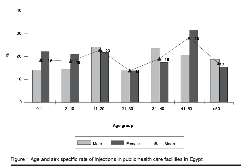Figure 1 Age and sex specific rate of injections in public health care facilities in Egypt