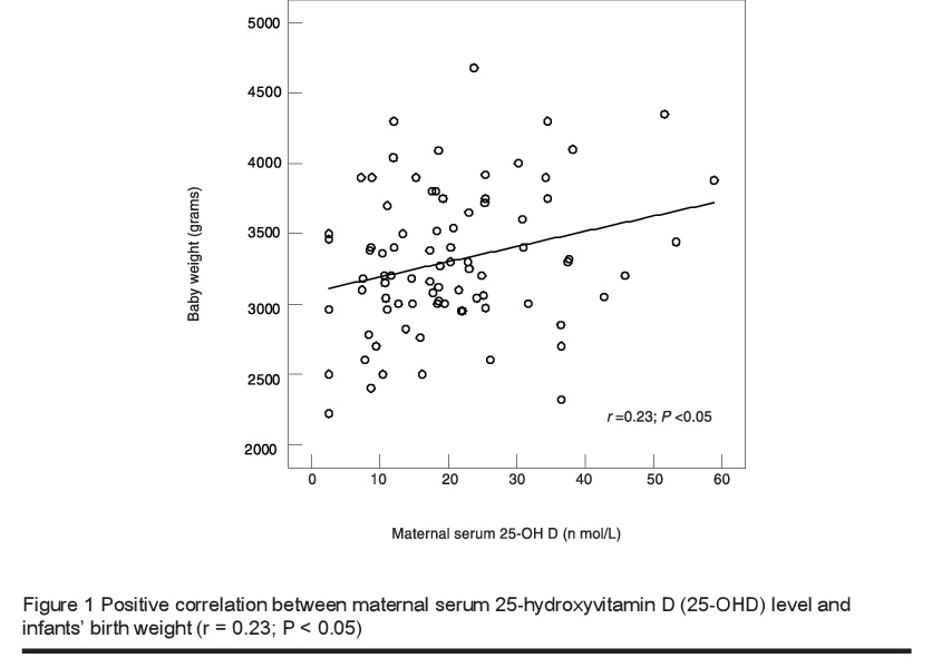 Figure 1 Positive correlation between maternal serum 25-hydroxyvitamin D (25-OHD) level and infants' birth weight (r = 0.23; P < 0.05)