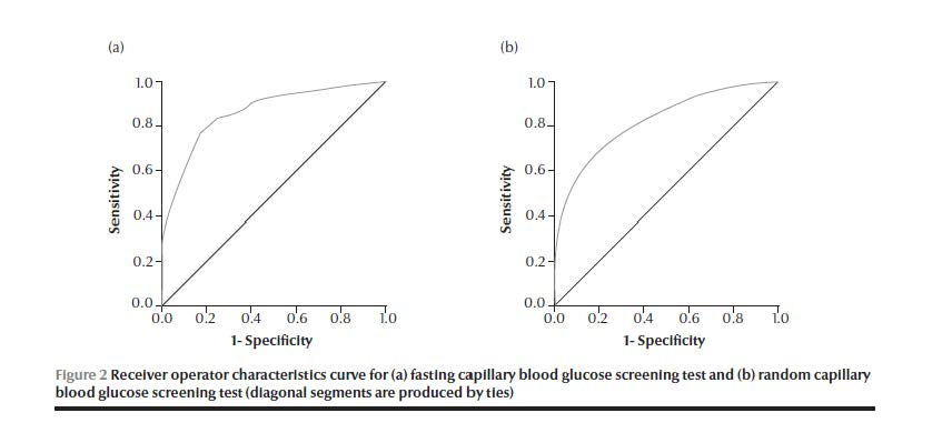 Who emro evaluation of capillary blood glucose versus a high table 5 shows the optimum cut off point for both types of cbg screening tests according to sex the optimum cut off for random cbg screening was 1655 mgdl sciox Gallery