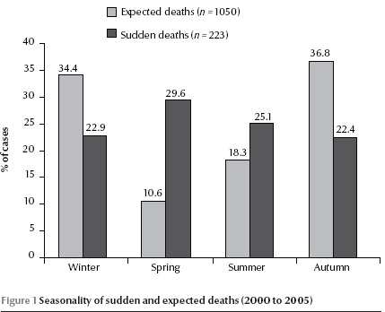 WHO EMRO | Incidence and causes of sudden death in a university