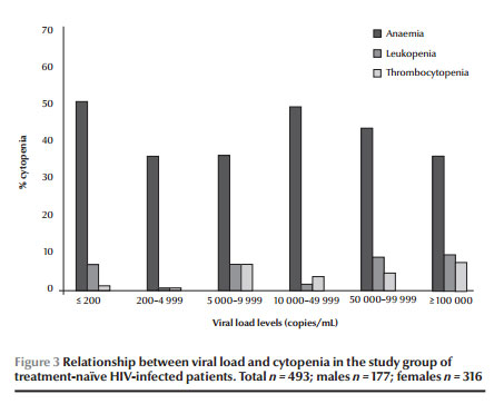 Figure 3 Relationship between viral load and cytopenia in the study group of  treatment-naïve HIV-infected patients. Total n = 493; males n = 177; females n = 316