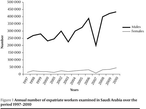 WHO EMRO | Saudi Arabian expatriate worker fitness-screening