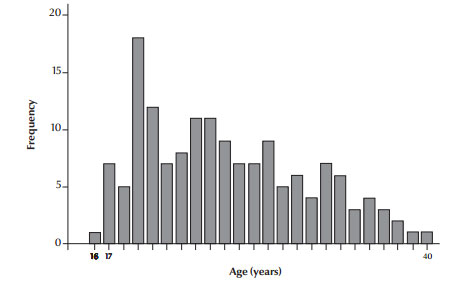 Figure 1 Age distribution of the study mothers
