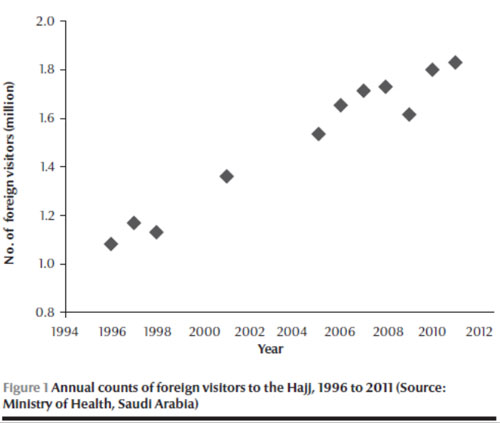 Figure 1: Annual counts of foreign visitors to the Hajj, 1996 to 2011 (source: Ministry of Health, Saudi Arabia)