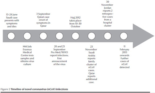 Figure 2: Timeline of novel coronavirus (nCoV) infections
