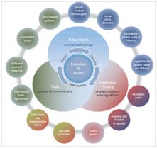 A diagram illustrating the key areas of law and policy for innovation and access