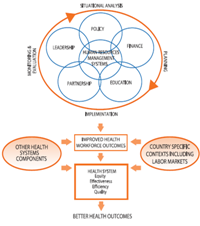 Conceptual framework for human resources for health