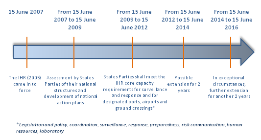 IHR implemenation timeline at a glance