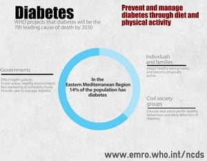 Image of regional infographic on actions needed to prevent and manage diabetes.
