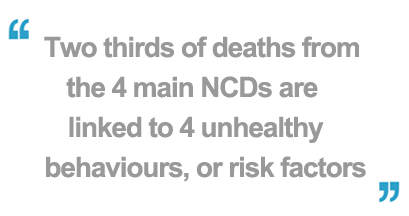 2/3 of the premature deaths from NCDs are linked to 4 unhealthy behaviours, or risk factors