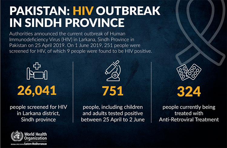 Pakistan: HIV outbreak in Sindh province