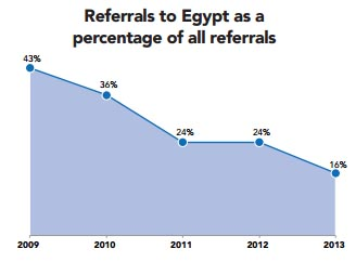 Referrals to Egypt as a  percentage of all referrals