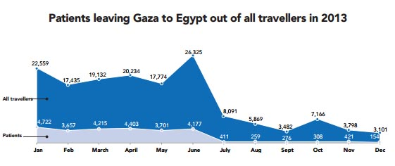 Patients leaving Gaza to Egypt out of all travellers in 2013